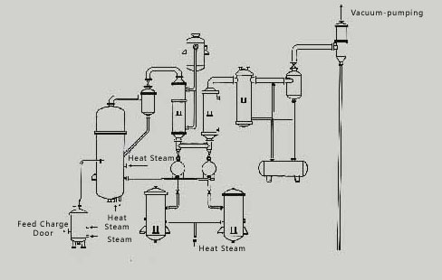 Glycerol Distillation Equipments