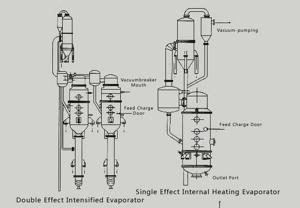 Glycerol Evaporation Equipments